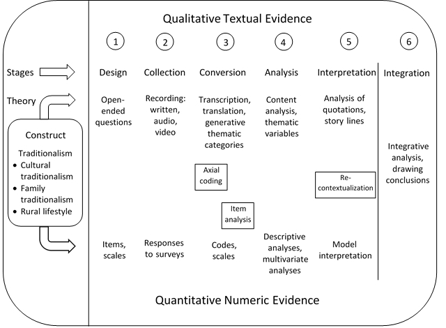 Sample diagram showing the six stages of qualitative textual evidence and the corresponding six stages of quantitative numeric evidence.